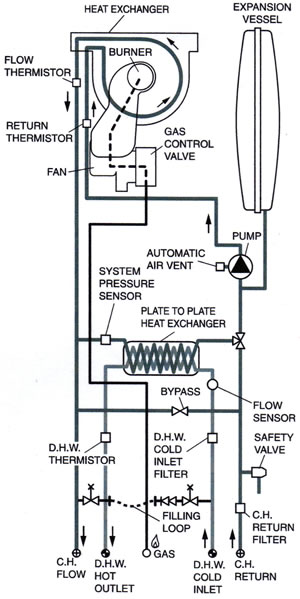 flow diagram - combi boiler